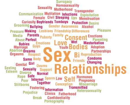 Sex, Relationships, Education